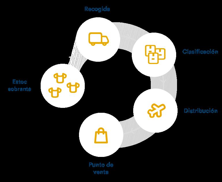 grafico economía circular